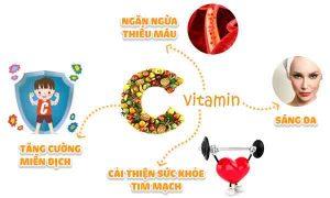 Vitamin C và tác dụng cho sức khỏe