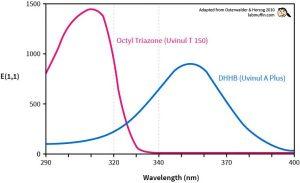 Uvinul - Thành phần chống nắng thế hệ mới hiệu quả